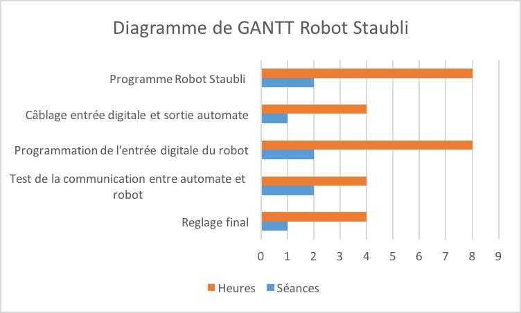 Diagramme de gantt robot