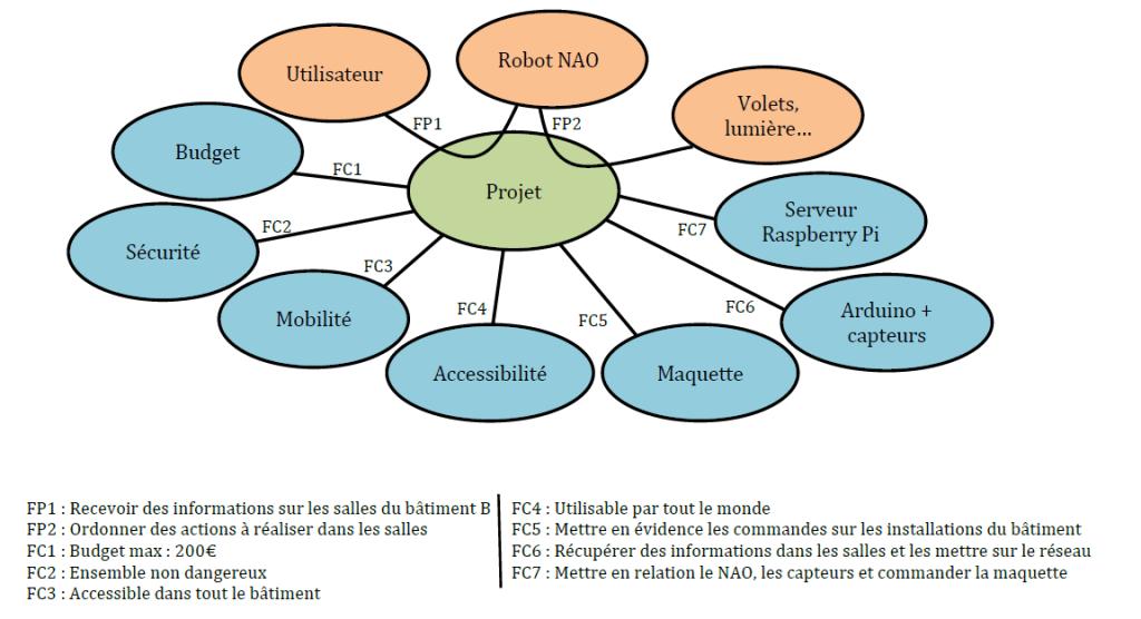 Diagramme_Pieuvre_NAO_Domus