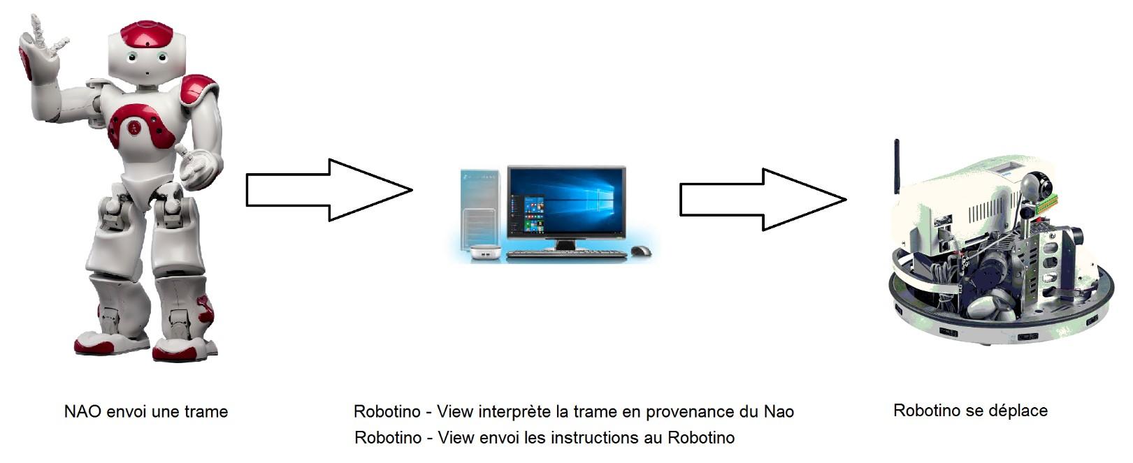 NAO vers Robotino