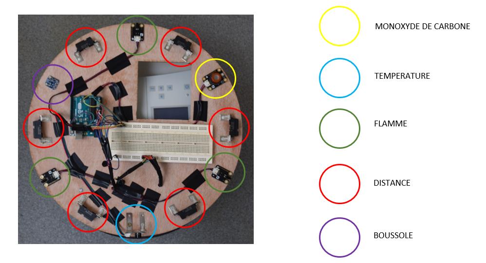 robot de s curit projets dpt geii mulhouse. Black Bedroom Furniture Sets. Home Design Ideas