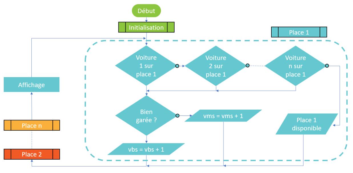 Algorigramme de la deuxième version du programme.