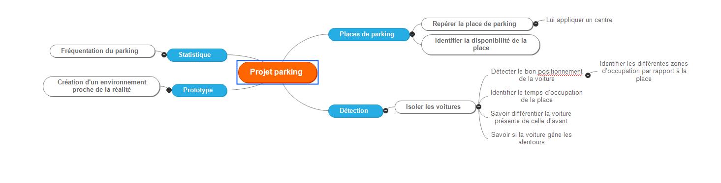 Carte heuristique détaillant les objectifs